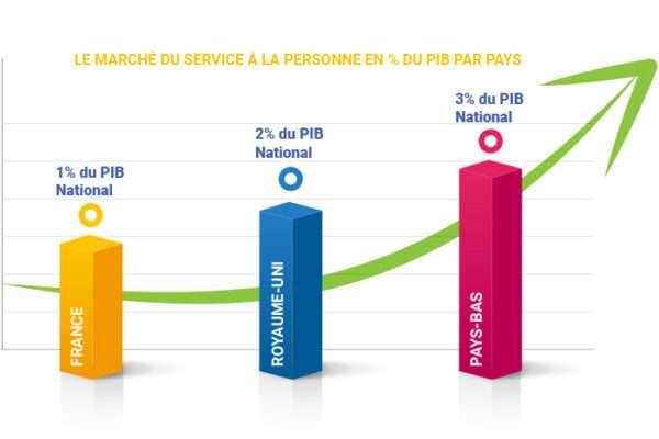 PIB SAP